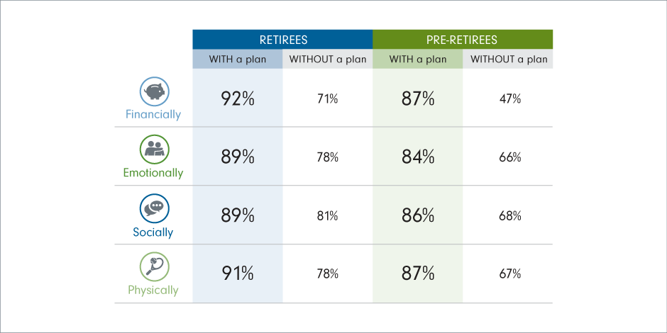 Chart 3:  How prepared retirees with / without a plan vs. pre-retirees with / without a plan are prepared for retirement financially, emotionally, socially and physically