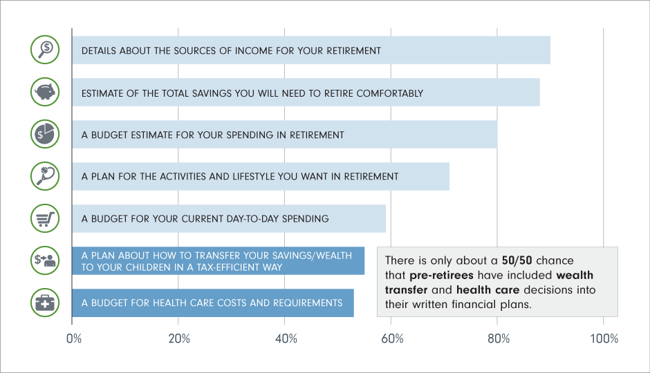 Chart 2:  % of components that are part of a currently written financial plan.  Only about a 50/50 change that pre-retirees have included wealth transfer and health care decisions into their written financial plans.