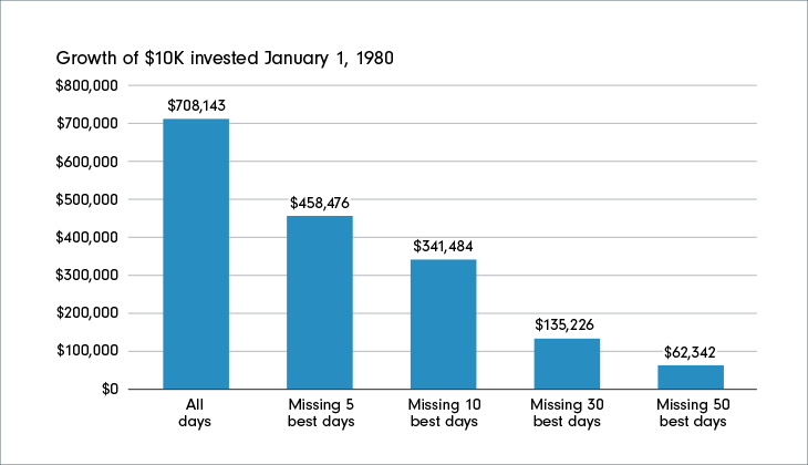 Chart 2:  Growth of #10K invested January 1, 1980