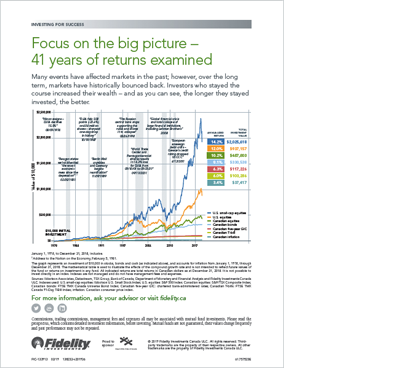 "Focus on the ""big picture"" – 40 years of returns examined"