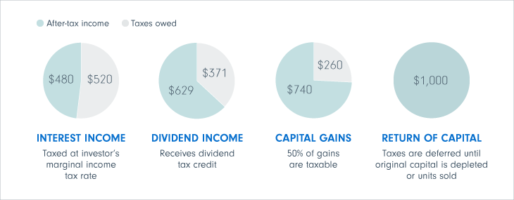 When corporate classes make distributions, they are in the form of Canadian dividends or capital gains dividends. These forms of income are taxed at lower rates than interest income and therefore can potentially provide investors with higher after-tax ret