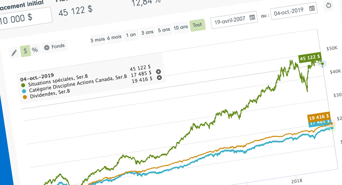 screen capture of the enhanced charting tool on the fund pages
